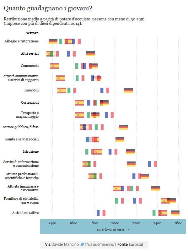 Confronto di retribuzione media fra le nazioni europee.