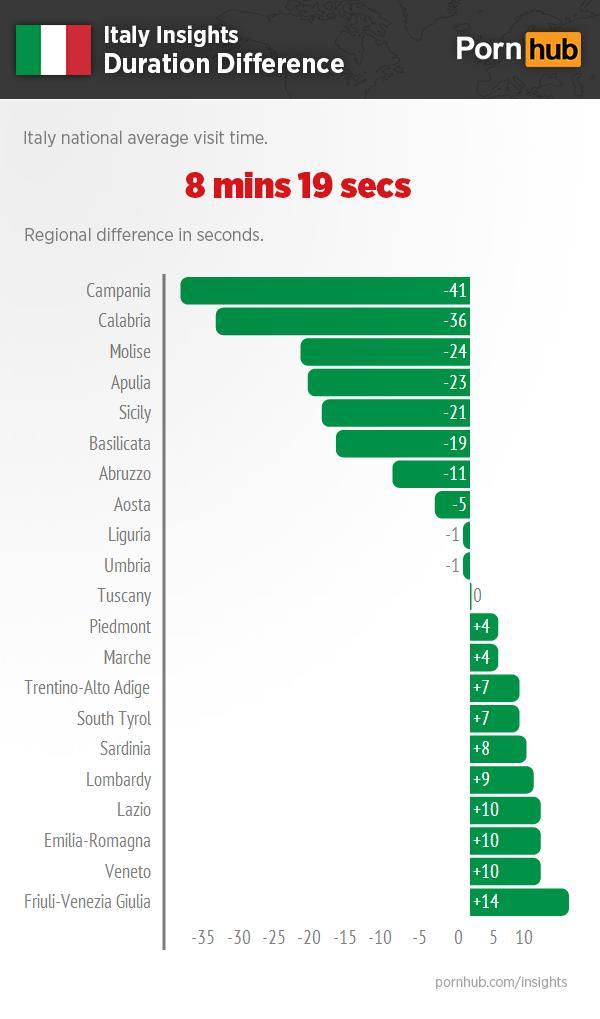 Statistiche d'uso di PornHub per regione in Italia