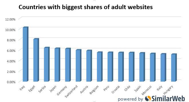 I Paesi che condividono più porno al mondo