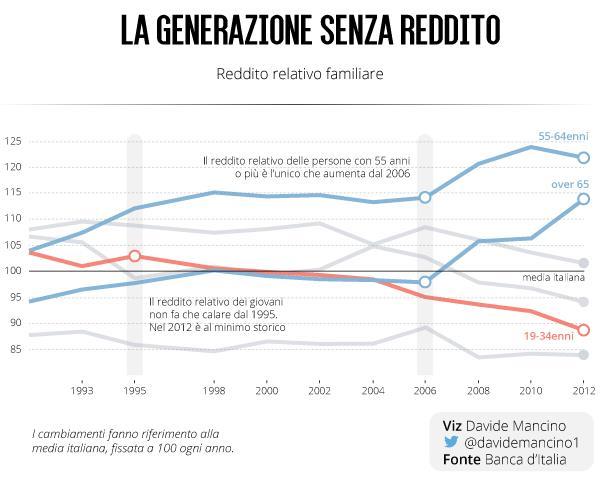 La generazione senza reddito.