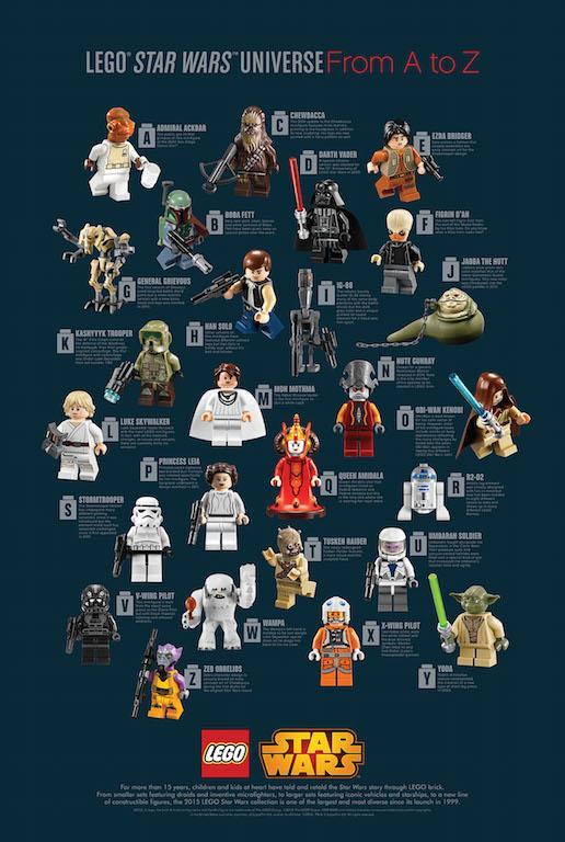 I personaggi di Lego Star Wars