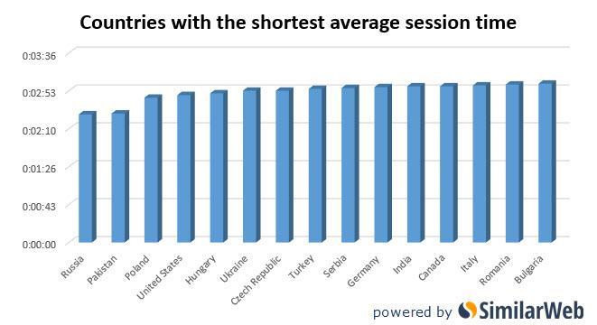 I Paesi con le sessioni più brevi sui siti per adulti