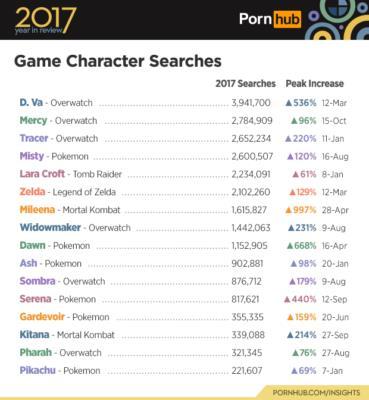 La lista dei personaggi dei videogames di Pornhub