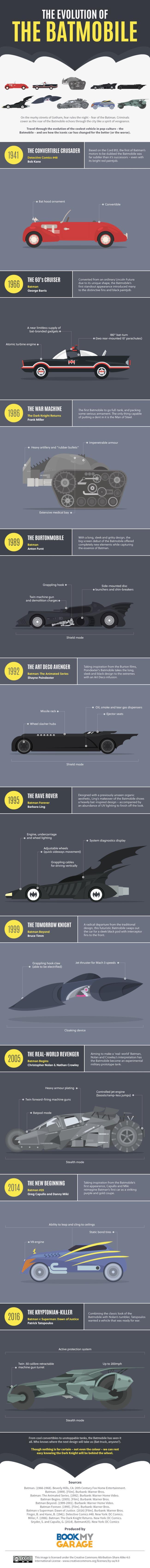 L'evoluzione della Batmobile nel tempo