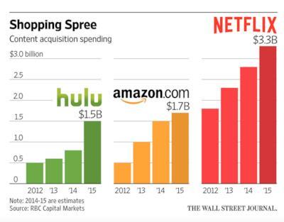 La quotazione di Netflix in Borsa
