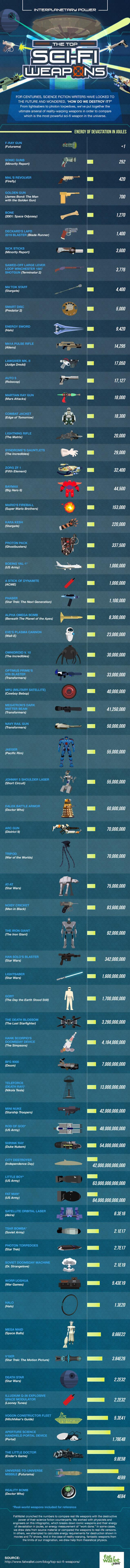 La lista delle armi di fantascienza