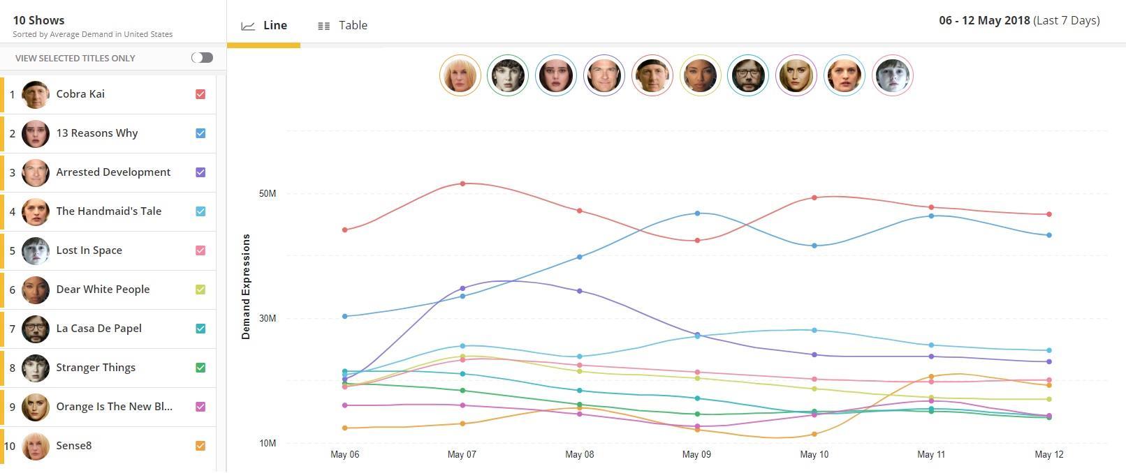 L'immagine del grafico di Parrotanalytics