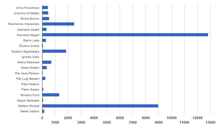 Il risultato del secondo turno delle votazioni per il Quirinale con Magalli in testa