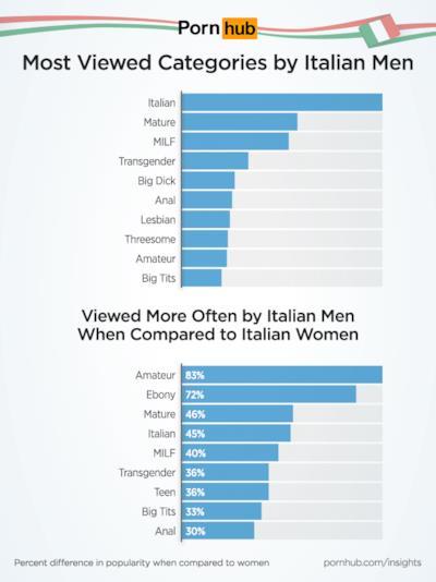 Altri interessanti dati di Pornhub sugli uomini