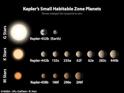 Alcuni pianeti individuati da Kepler