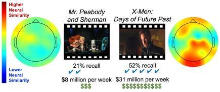 Il cervello può predire se un film avrà successo o no
