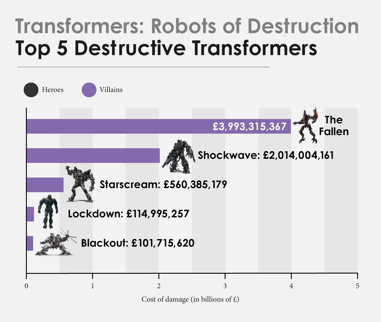 Il più distruttivo dei Decepticon
