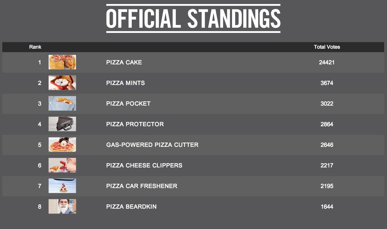 la classifica delle invenzioni pizza game changers di Boston Pizza