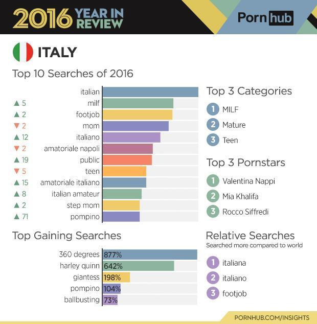 Diagramma con le principali ricerche dall'Italia su Pornhub