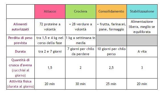 La tabella della dieta Dukan