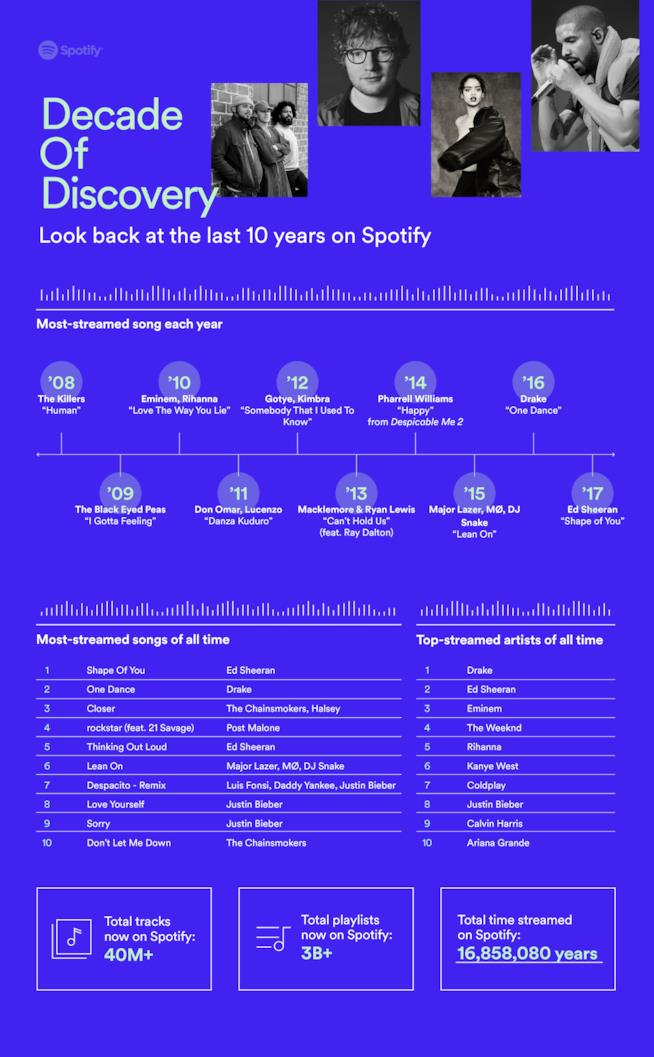 Decade of DISCOVERY spotify