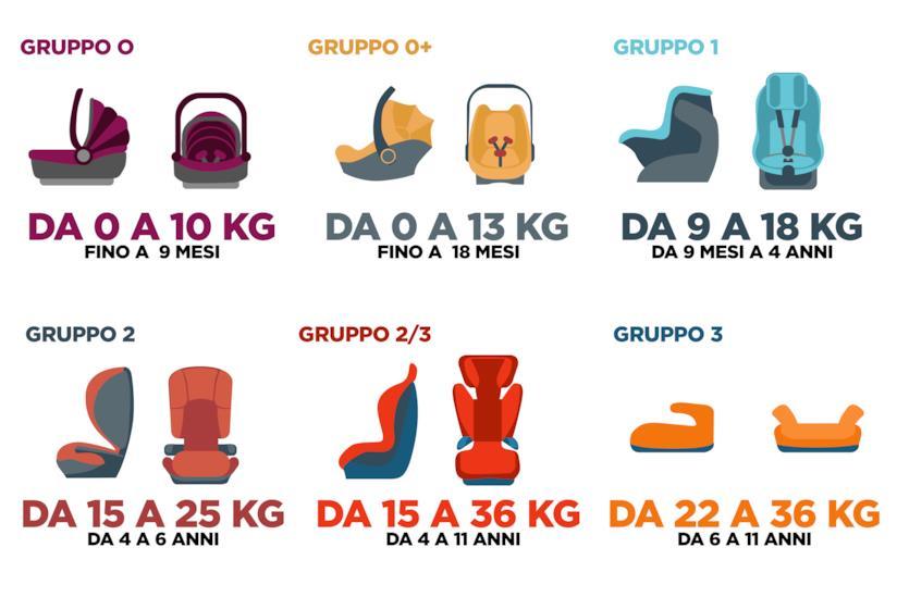 Gruppi e Tipologie di seggiolini per bambini