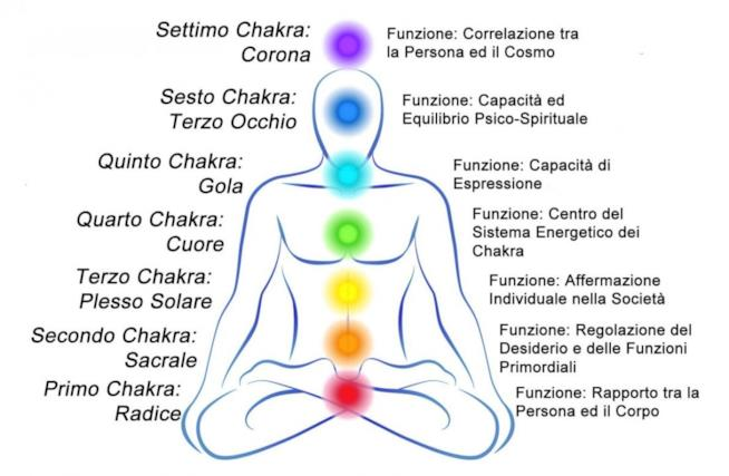 Ogni zona del nostro corpo è un chakra