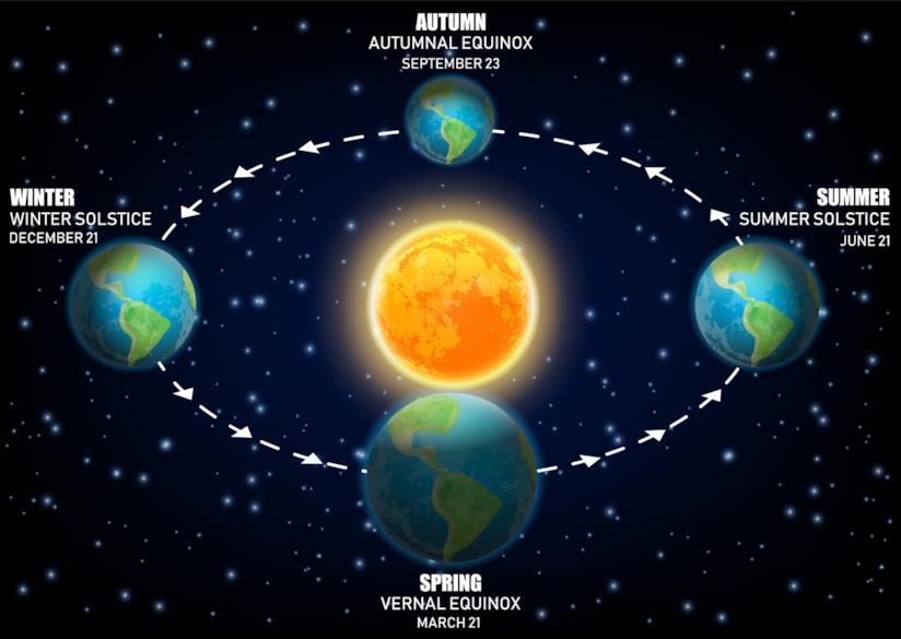 Solstizio d'estate - movimento del sole