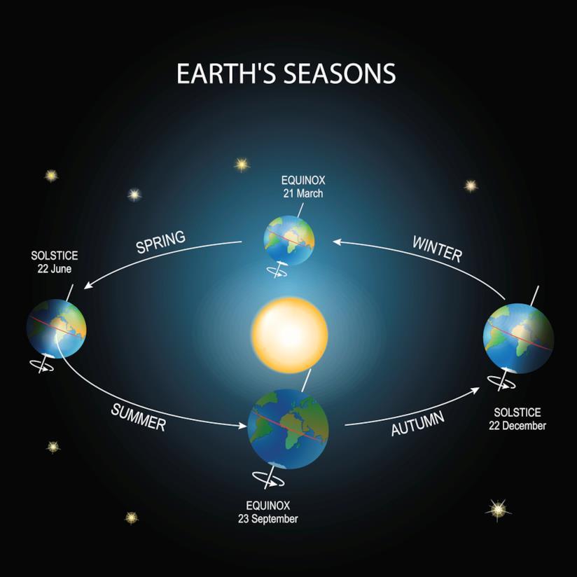 Le stagioni della Terra