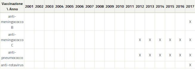 Vaccinazioni per tipo e anno di nascita