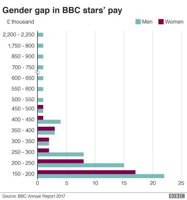 Grafico BBC