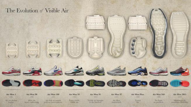 Evoluzione delle Nike Air