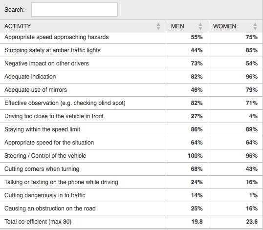 Tabella comportamenti maschili e femminili alla guida