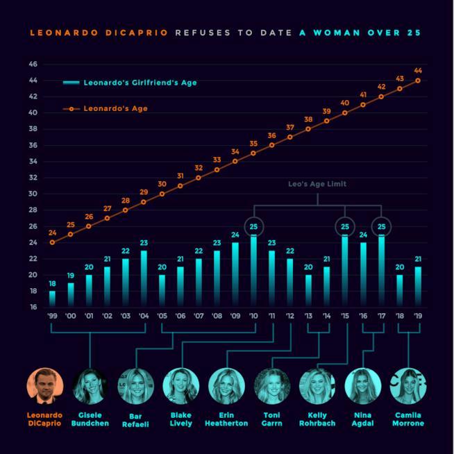 Grafico Reddit su Leonardo DiCaprio e le sue fidanzate
