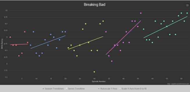 Breakind Bad Audience