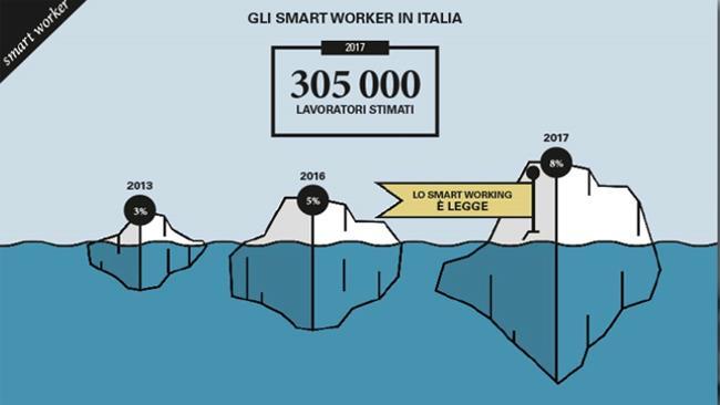Smart Worker italiano