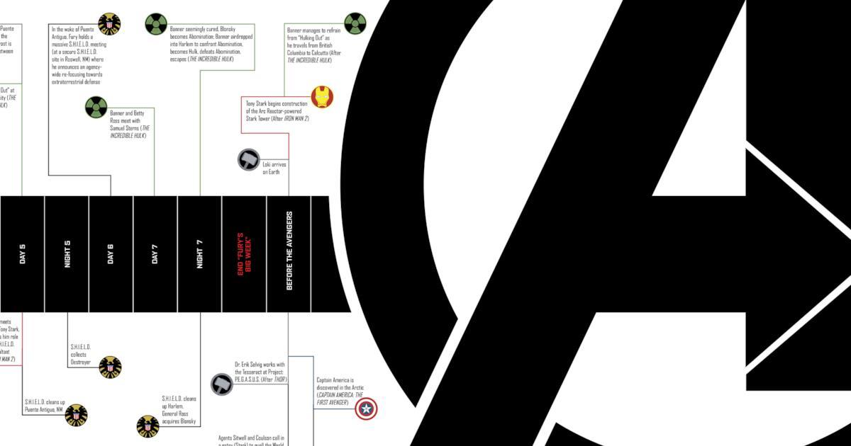 La cronologia del Marvel Cinematic Universe: l'ordine in cui guardare film e serie TV