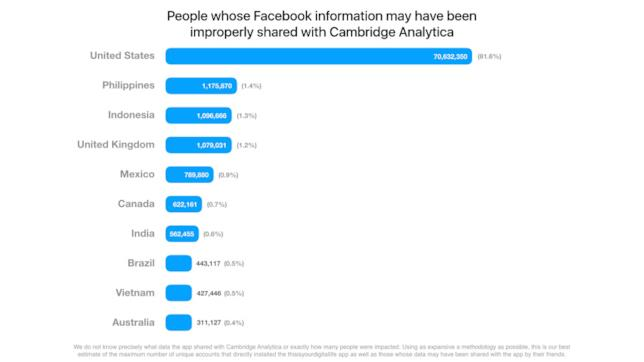 La tabella divisa per paesi dove vengono indicati i numeri di profili Facebook violati da Cambridge Analytica