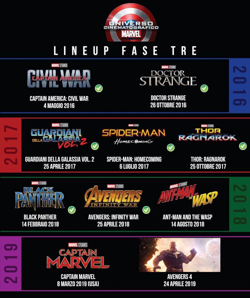Avengers 4 chiuderà la Fase 3 del MCU