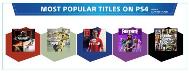 I cinque giochi più popolari su PS4: COD Black Ops 3, FIFA 17, FIFA 18, Fortnite e GTA V