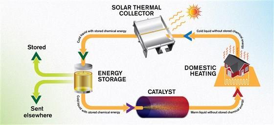Il processo ciclico di immagazzinamento d'energia solare nel liquido combustibile