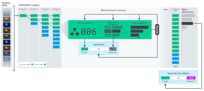 Un diagramma dedicato al sistema di apprendimento dell'IA AlphaStar