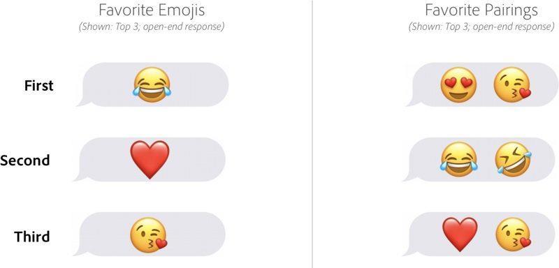 Le emoji (anche in coppia) più utilizzate secondo Adobe