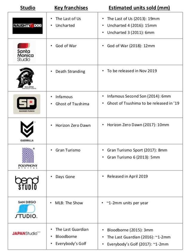 Le prossime esclusive Sony in arrivo su PlayStation 4