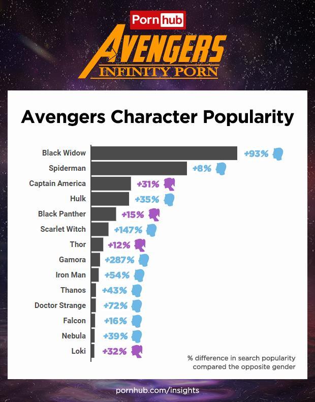 La classifica dei personaggi Marvel più ricercati su Pornhub