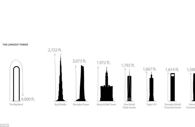 Un grafico illustra la lunghezza di The Big Bend con gli altri grattacieli costruiti fino ad oggi
