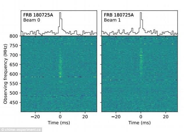 FRB captato dal potente telescopio canadese