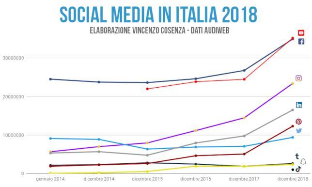 Gli accessi ai social network in Italia a dicembre 2018