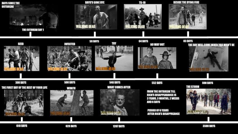 La timeline di The Walking Dead