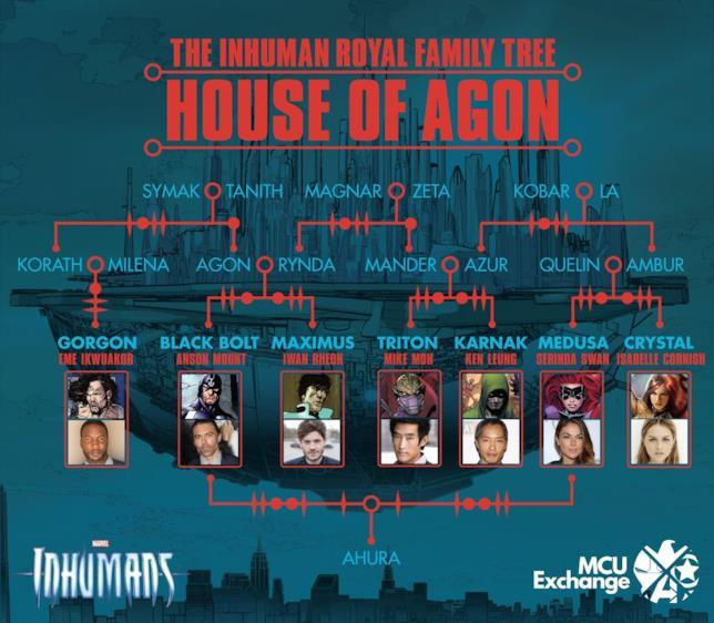 L'albero genealogico degli Inumani così come nei fumetti Marvel