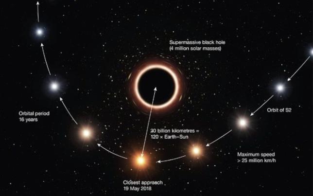 Il percorso della stella S2 intorno al buco nero supermassiccio