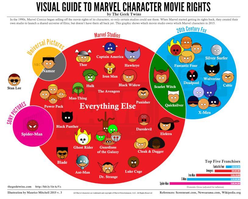 Infografica coi diritti cinematografici dei personaggi Marvel