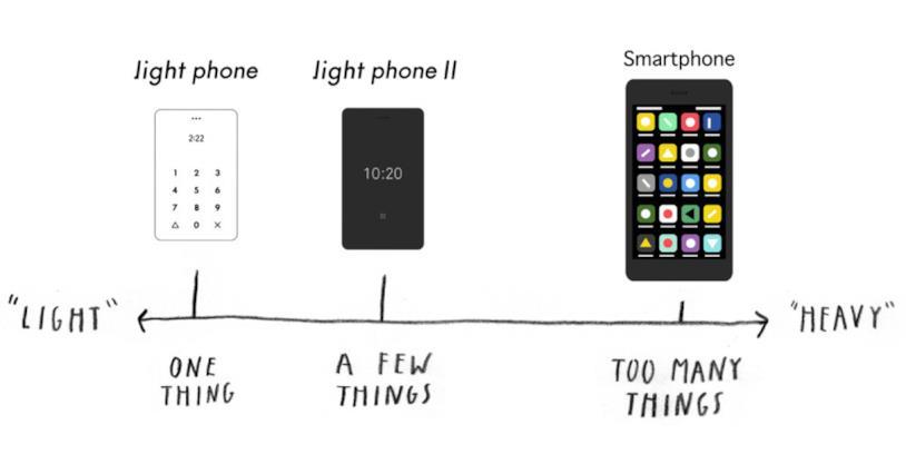 Light Phone II integra alcuni servizi, ma con moderazione