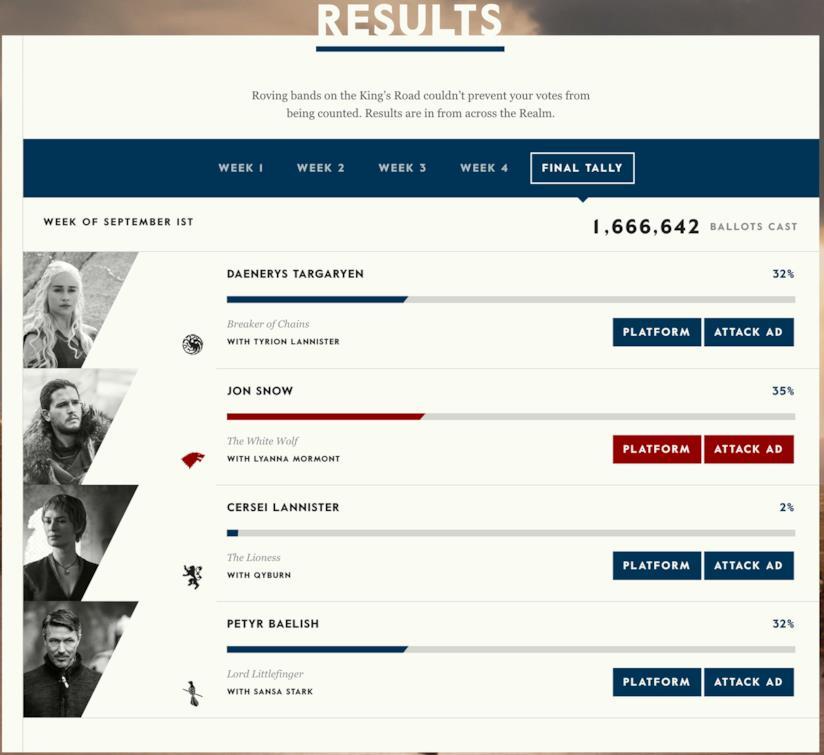 I risultati delle elezioni di Game Of Thrones