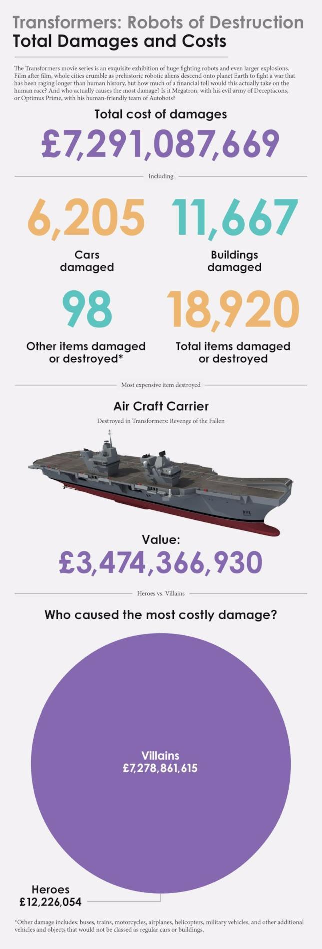 L'ammontare dei danni causati dai Transformers